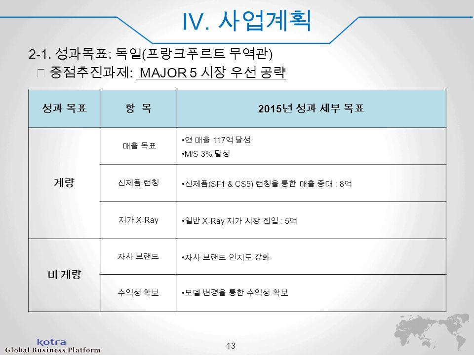 World Champ 2014 IV. 사업계획 2-1.