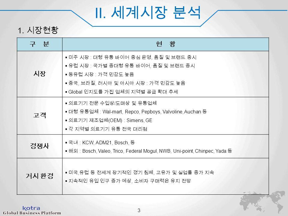 World Champ 2014 II. 세계시장 분석 1.