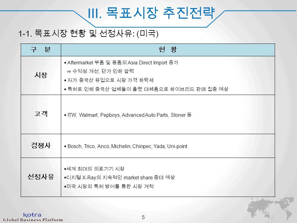 World Champ 2014 III. 목표시장 추진전략 1-1.