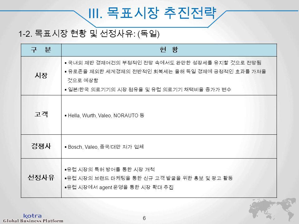 World Champ 2014 III. 목표시장 추진전략 1-2.