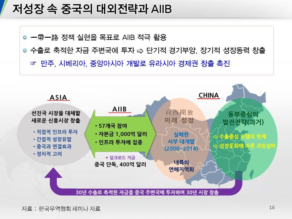 16 一帶一路 정책 실현을 목표로 AIIB 적극 활용 수출로 축적한 자금 주변국에 투자 ⇨ 단기적 경기부양, 장기적 성장동력 창출 ☞ 만주, 시베리아, 중앙아시아 개발로 유라시아 경제권 창출 촉진 자료 : 한국무역협회 세미나 자료