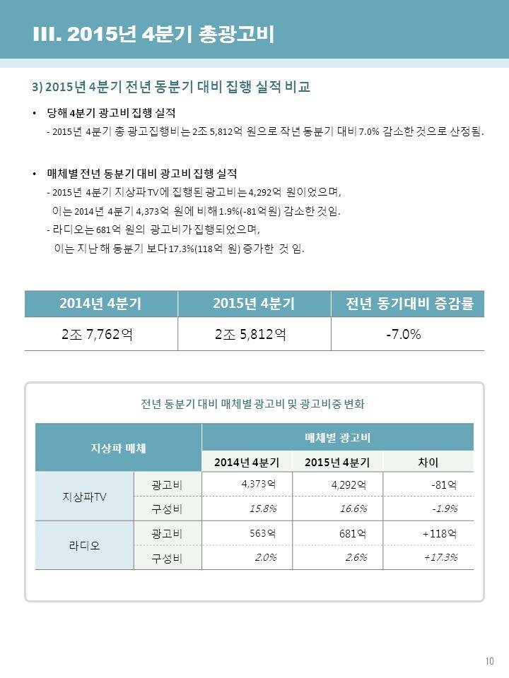 10 한국방송광고진흥공사 광고산업진흥국 III.