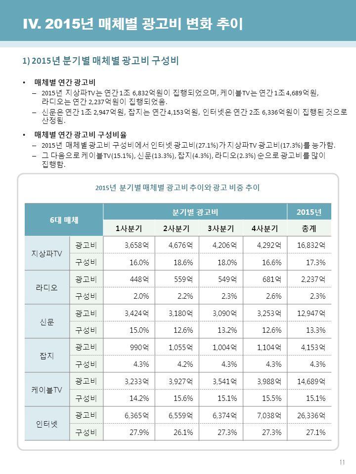 11 한국방송광고진흥공사 광고산업진흥국 IV.