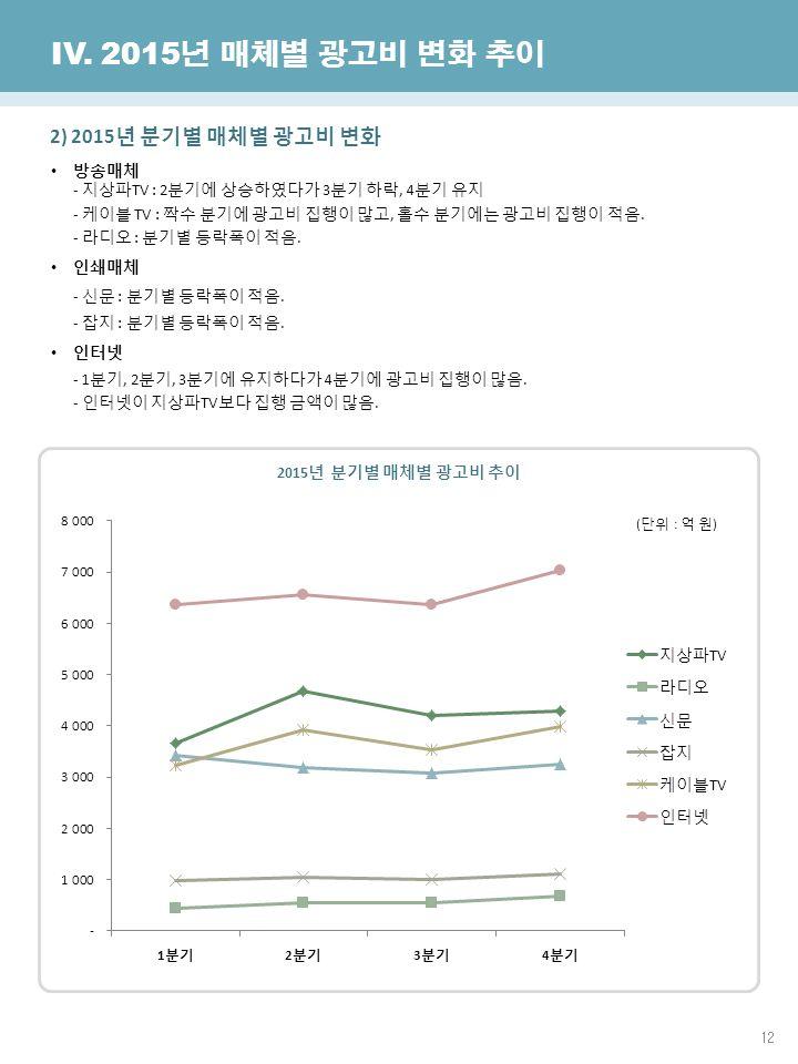 12 한국방송광고진흥공사 광고산업진흥국 IV.