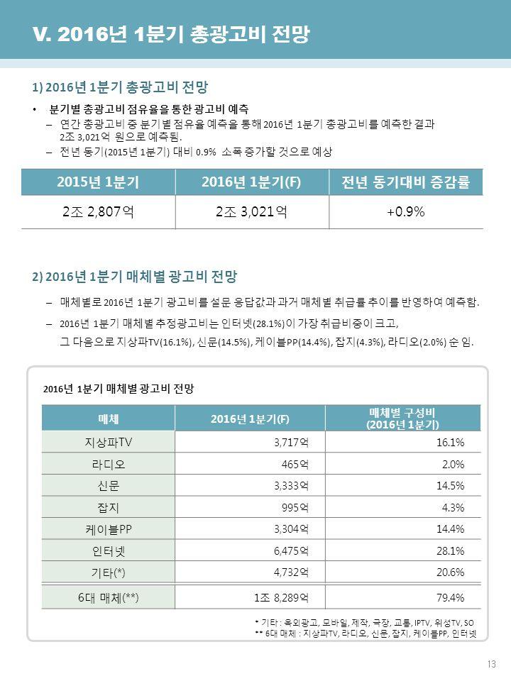 13 한국방송광고진흥공사 광고산업진흥국 V.