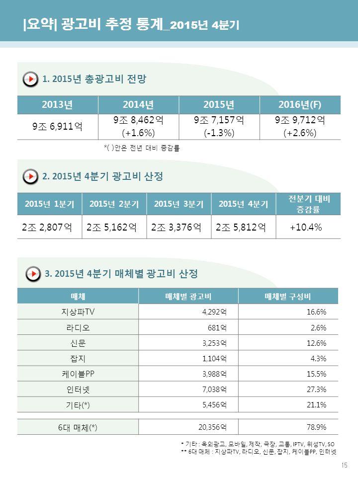 15 한국방송광고진흥공사 광고산업진흥국 | 요약 | 광고비 추정 통계 _ 2015 년 4 분기 1.