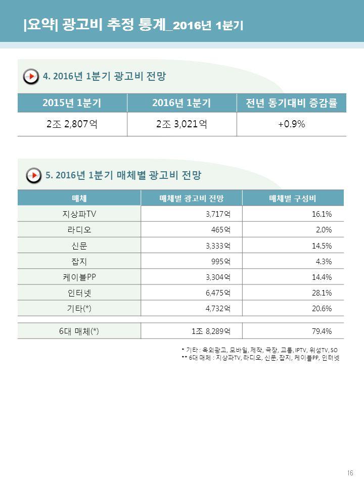 16 한국방송광고진흥공사 광고산업진흥국 4. 2016 년 1 분기 광고비 전망 5.