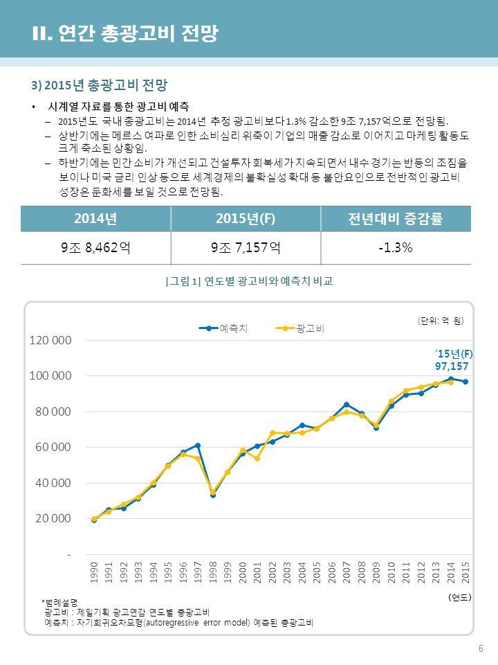 6 한국방송광고진흥공사 광고산업진흥국 II.