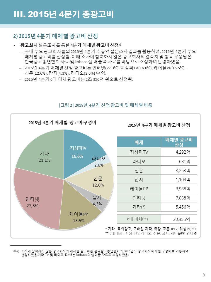 9 한국방송광고진흥공사 광고산업진흥국 III.