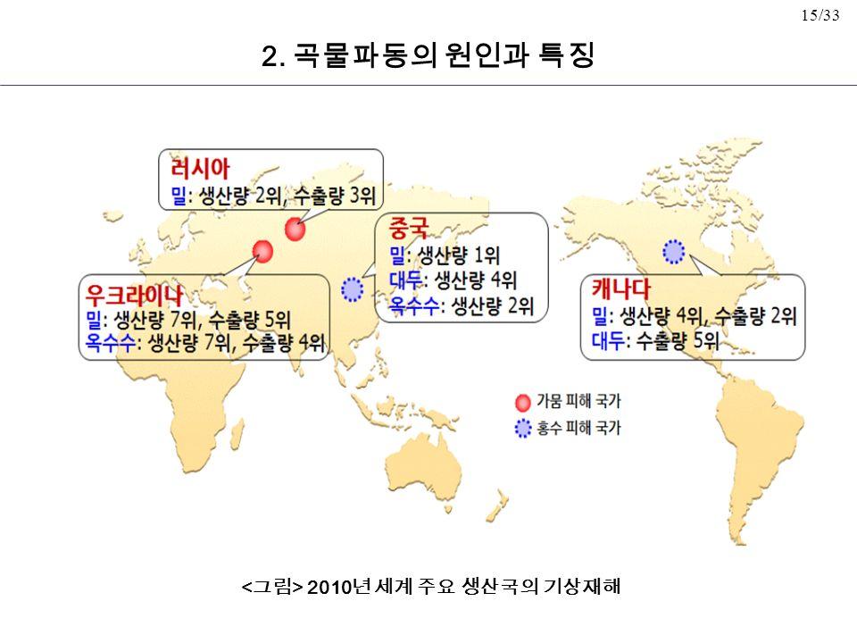 15/33 2. 곡물파동의 원인과 특징 2010 년 세계 주요 생산국의 기상재해