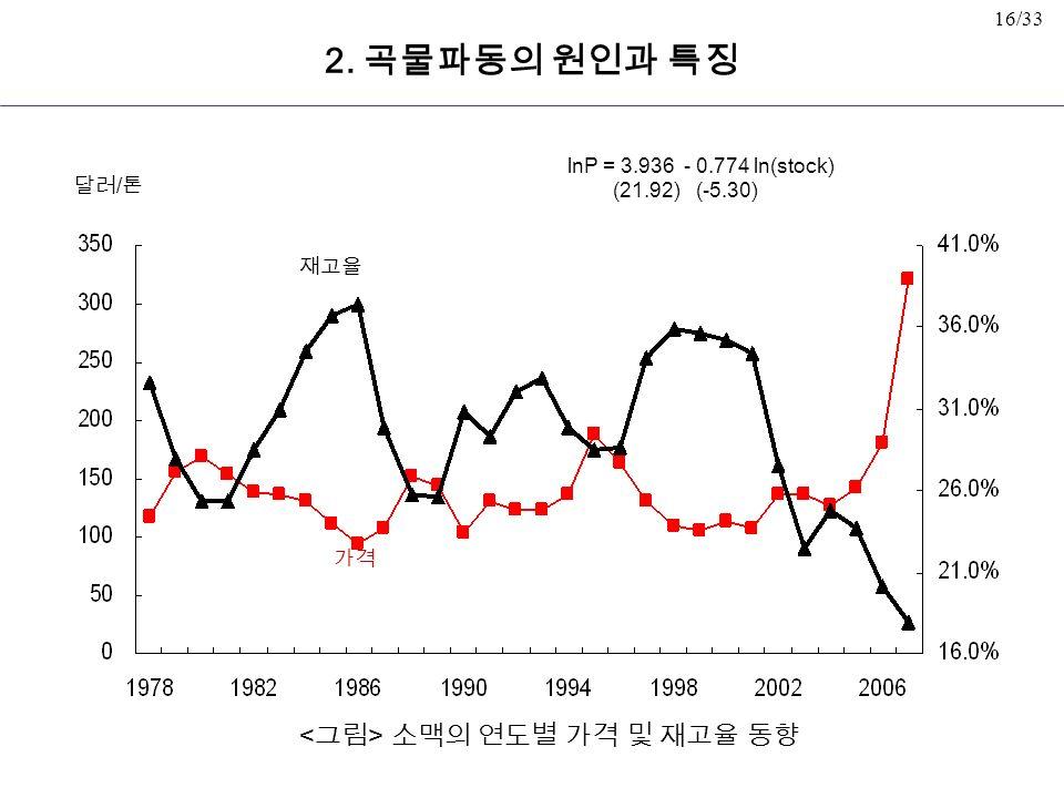 16/33 소맥의 연도별 가격 및 재고율 동향 재고율 가격 달러 / 톤 2.