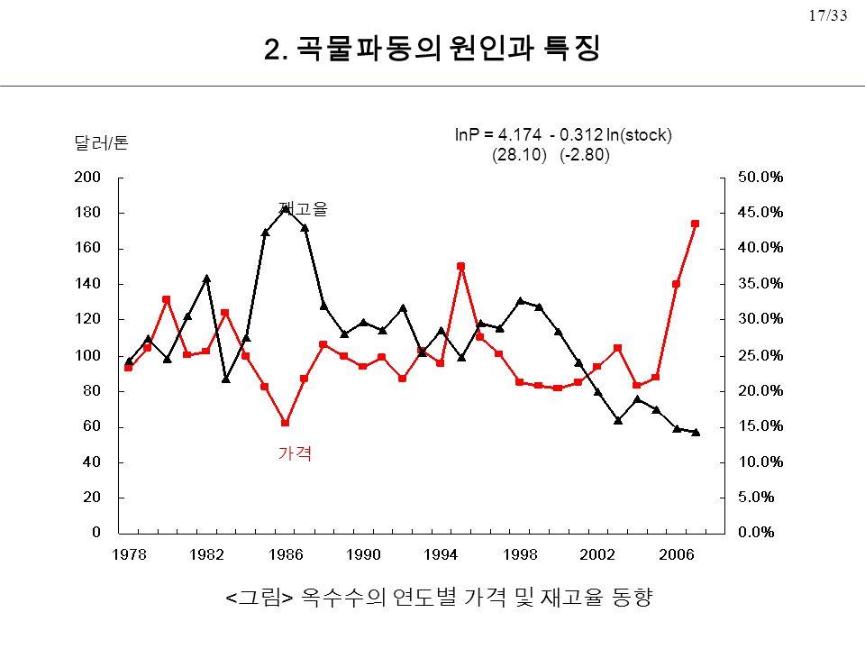17/33 옥수수의 연도별 가격 및 재고율 동향 가격 달러 / 톤 2.