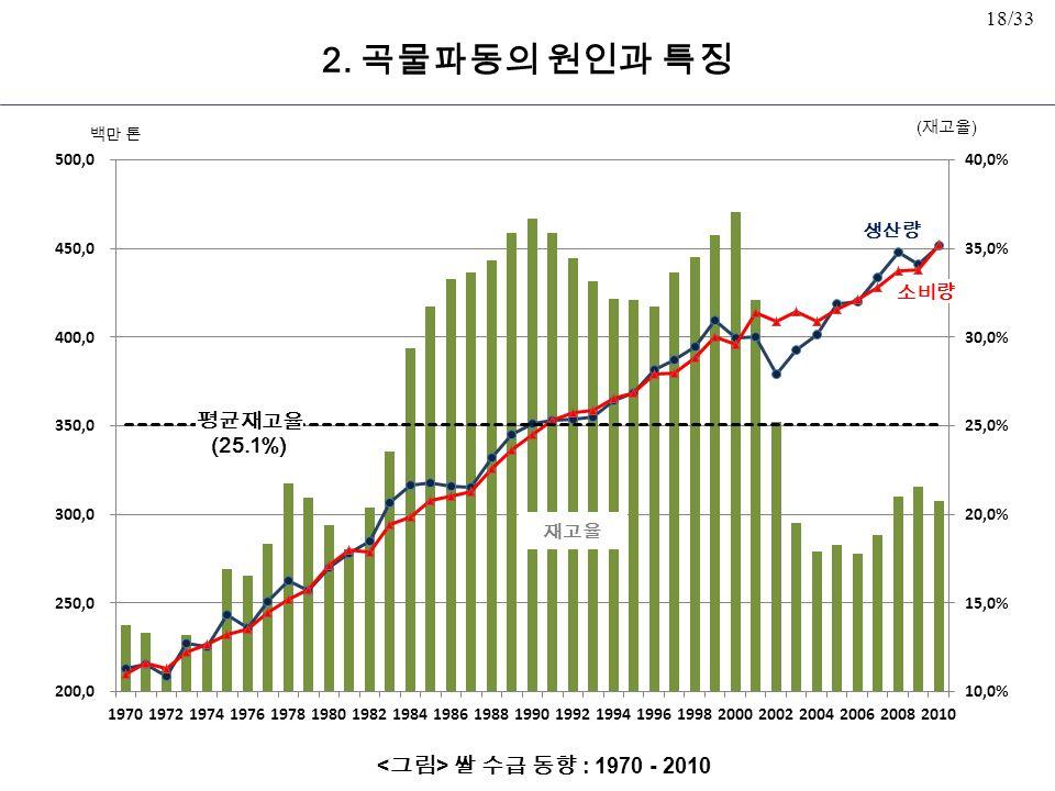 18/33 쌀 수급 동향 : 1970 - 2010 재고율 평균재고율 (25.1%) 백만 톤 소비량 생산량 ( 재고율 ) 2. 곡물파동의 원인과 특징