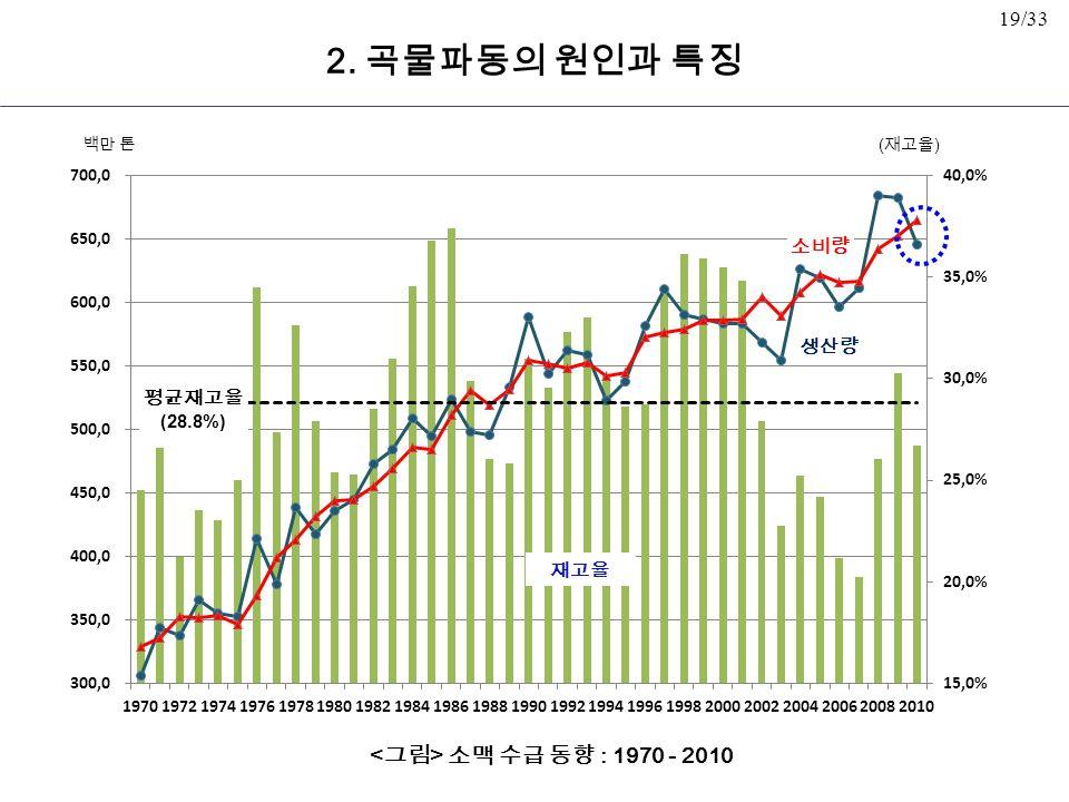 19/33 소맥 수급 동향 : 1970 - 2010 평균재고율 (28.8%) 백만 톤 소비량 생산량 ( 재고율 ) 재고율 2. 곡물파동의 원인과 특징