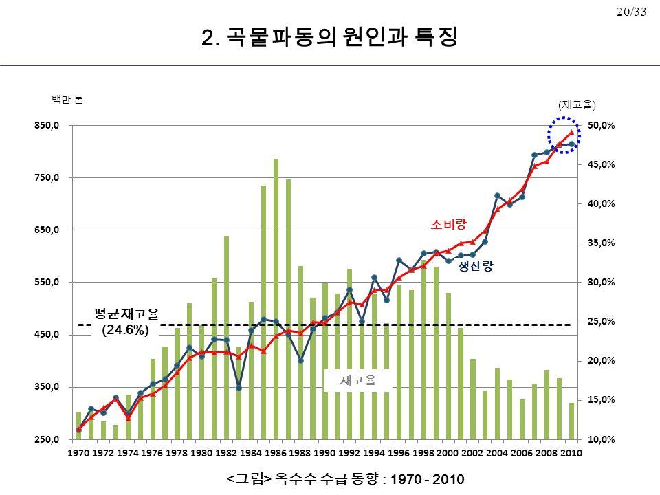 20/33 옥수수 수급 동향 : 1970 - 2010 평균재고율 (24.6%) 백만 톤 소비량 생산량 ( 재고율 ) 재고율 2. 곡물파동의 원인과 특징