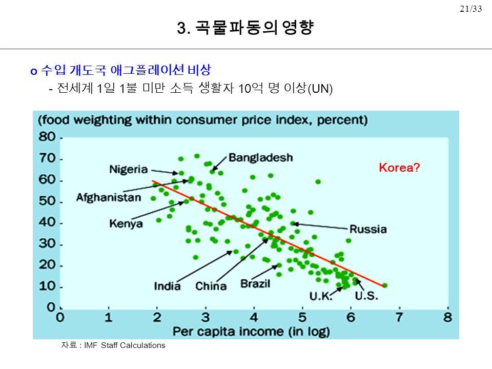 21/33 o 수입 개도국 애그플레이션 비상 - 전세계 1 일 1 불 미만 소득 생활자 10 억 명 이상 (UN) 자료 : IMF Staff Calculations Korea.