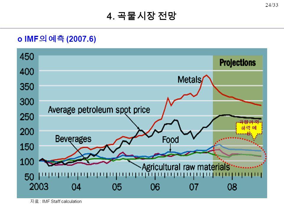 24/33 곡물가격 하락 예 상 o IMF 의 예측 (2007.6) 자료 : IMF Staff calculation 4. 곡물시장 전망