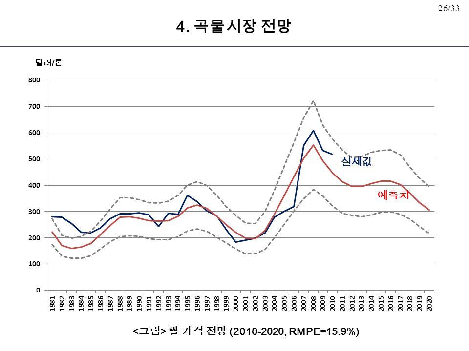 26/33 쌀 가격 전망 (2010-2020, RMPE=15.9%) 예측치 실제값 달러 / 톤 4. 곡물시장 전망