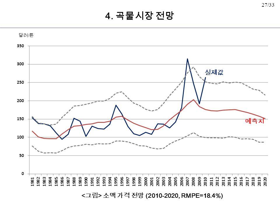 27/33 소맥 가격 전망 (2010-2020, RMPE=18.4%) 예측치 실제값 달러 / 톤 4. 곡물시장 전망