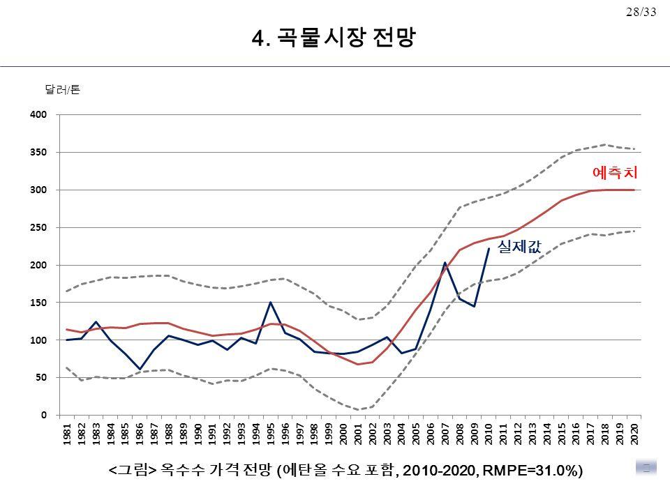 28/33 옥수수 가격 전망 ( 에탄올 수요 포함, 2010-2020, RMPE=31.0%) ▶ 예측치 실제값 4. 곡물시장 전망 달러 / 톤