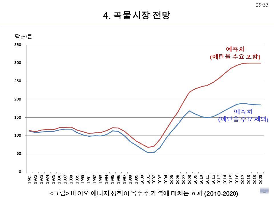 29/33 바이오 에너지 정책이 옥수수 가격에 미치는 효과 (2010-2020) 예측치 ( 에탄올 수요 포함 ) ▶ 달러 / 톤 예측치 ( 에탄올 수요 제외 ) 4.