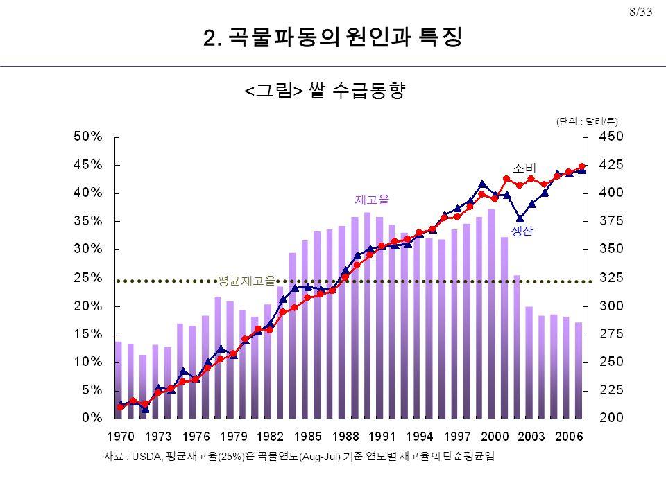 8/33 쌀 수급동향 재고율 생산 소비 평균재고율 자료 : USDA, 평균재고율 (25%) 은 곡물연도 (Aug-Jul) 기준 연도별 재고율의 단순평균임 ( 단위 : 달러 / 톤 ) 2.