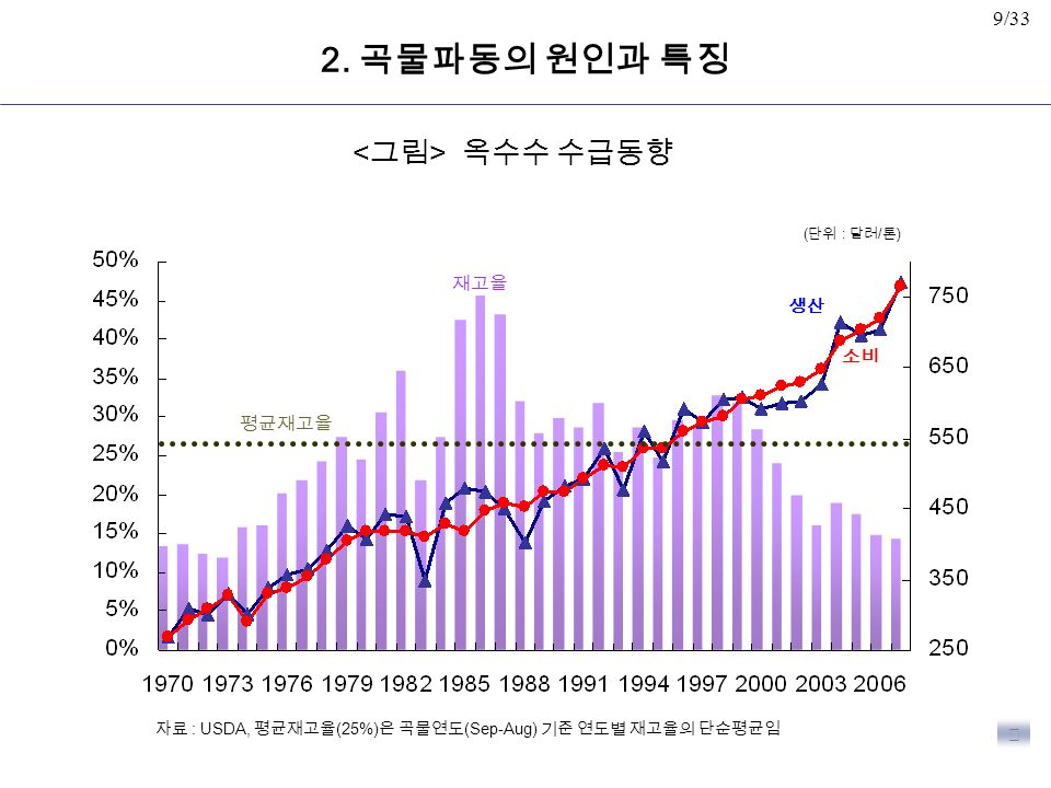 9/33 옥수수 수급동향 재고율 생산 소비 평균재고율 자료 : USDA, 평균재고율 (25%) 은 곡물연도 (Sep-Aug) 기준 연도별 재고율의 단순평균임 ▶ ( 단위 : 달러 / 톤 ) 2.
