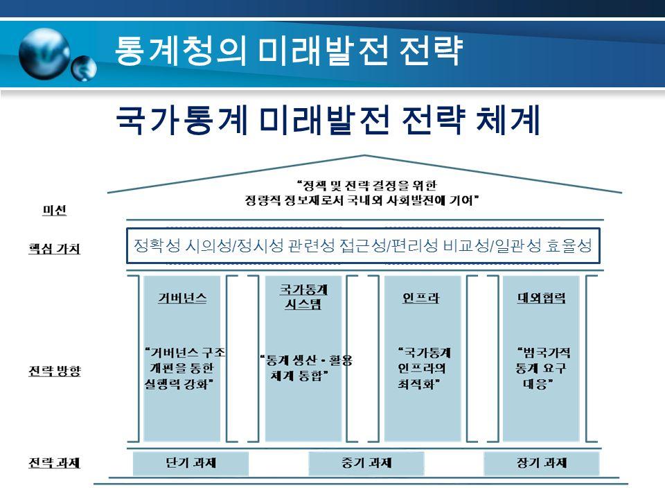통계청의 미래발전 전략 국가통계 미래발전 전략 체계 정확성 시의성 / 정시성 관련성 접근성 / 편리성 비교성 / 일관성 효율성