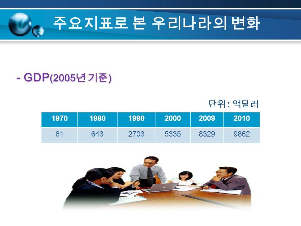 주요지표로 본 우리나라의 변화 197019801990200020092010 816432703533583299862 - GDP (2005 년 기준 ) 단위 : 억달러