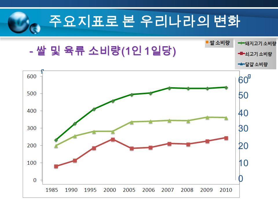 주요지표로 본 우리나라의 변화 - 쌀 및 육류 소비량 (1 인 1 일당 ) g g 60 50 40 30 20 10 0