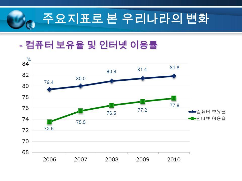 주요지표로 본 우리나라의 변화 - 컴퓨터 보유율 및 인터넷 이용률 % 79.4 80.0 80.9 77.2 77.8 73.5 75.5 76.5 81.4 81.8