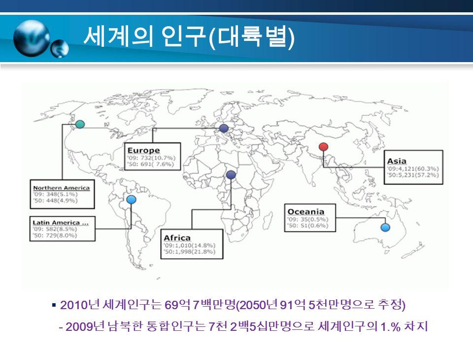 세계의 인구 ( 대륙별 )  2010 년 세계인구는 69 억 7 백만명 (2050 년 91 억 5 천만명으로 추정 ) - 2009 년 남북한 통합인구는 7 천 2 백 5 십만명으로 세계인구의 1.% 차지