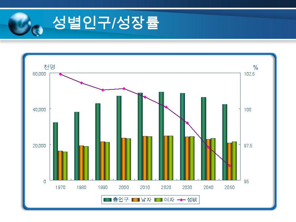 성별인구 / 성장률 천명 %