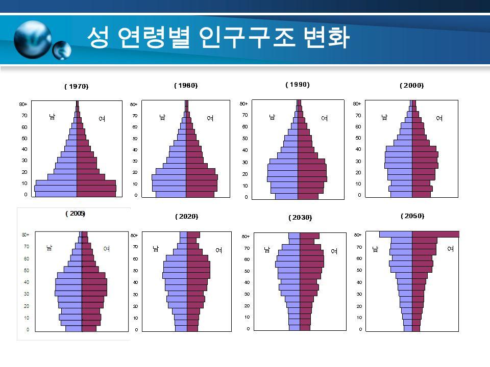 성 연령별 인구구조 변화