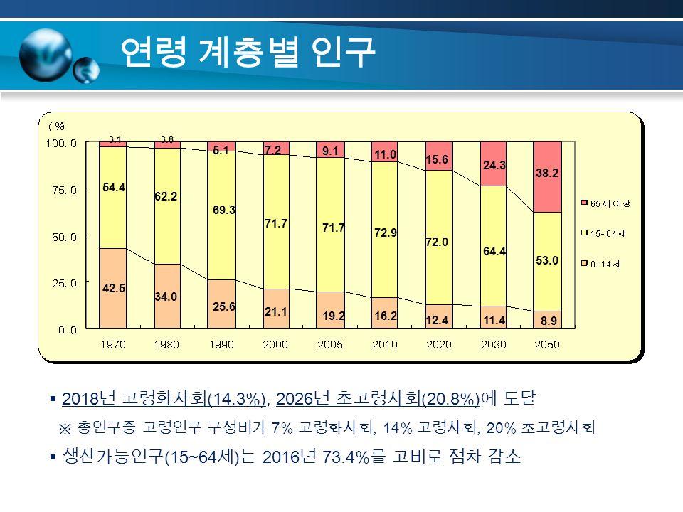 연령 계층별 인구 54.4 62.2 69.3 71.7 72.9 72.0 64.4 53.0 42.5 34.0 25.6 21.1 19.216.2 12.411.4 8.9 24.3 38.2 15.6 11.0 9.1 7.25.1 3.83.1  2018 년 고령화사회 (14.3%), 2026 년 초고령사회 (20.8%) 에 도달 ※ 총인구중 고령인구 구성비가 7% 고령화사회, 14% 고령사회, 20% 초고령사회  생산가능인구 (15~64 세 ) 는 2016 년 73.4% 를 고비로 점차 감소