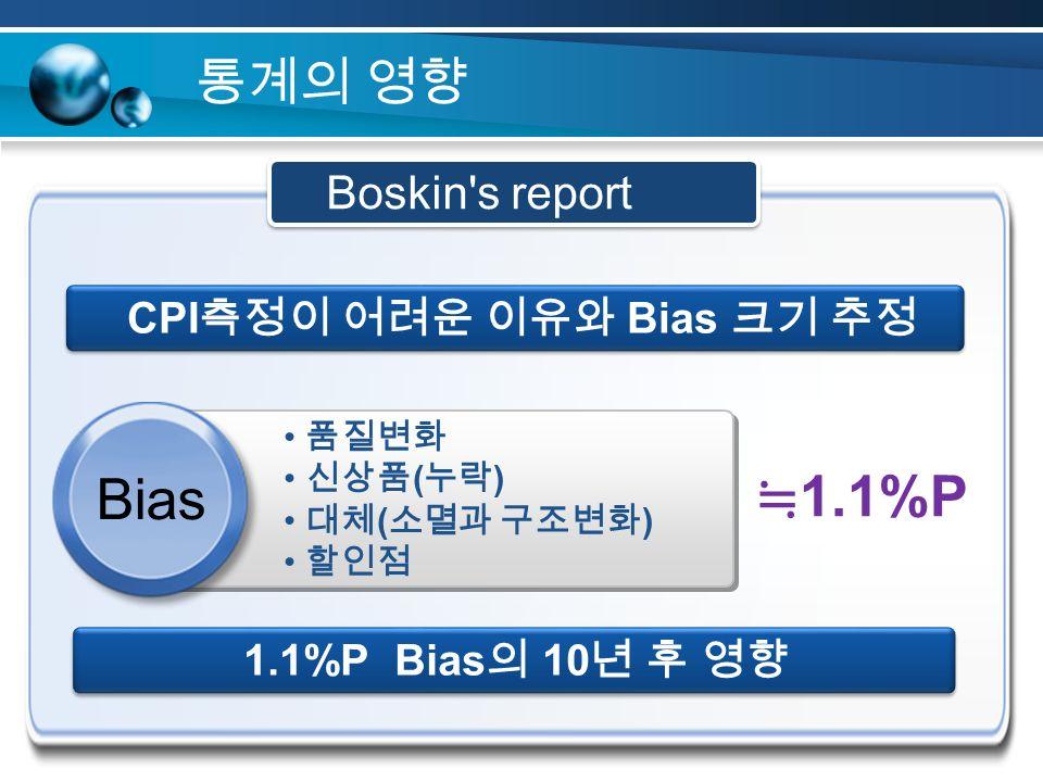 통계의 영향 ≒ 1.1%P 1.1%P Bias 의 10 년 후 영향 CPI 측정이 어려운 이유와 Bias 크기 추정 품질변화 신상품 ( 누락 ) 대체 ( 소멸과 구조변화 ) 할인점 Bias Boskin s report