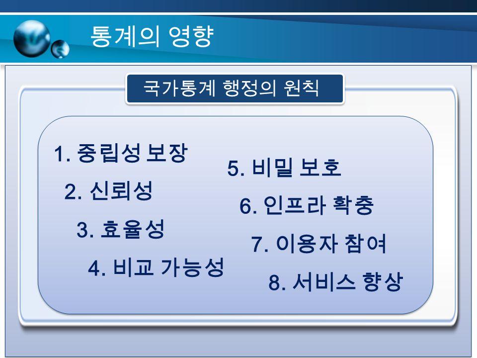 통계의 영향 1. 중립성 보장 2. 신뢰성 3. 효율성 4. 비교 가능성 5. 비밀 보호 6. 인프라 확충 7. 이용자 참여 8. 서비스 향상 국가통계 행정의 원칙