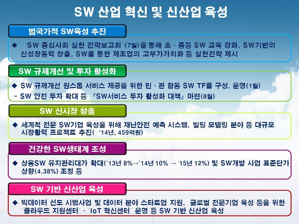 범국가적 SW육성 추진 SW 신시장 창출 SW 규제개선 및 투자 활성화  ' SW 중심사회 실현 전략보고회' (7월) 을 통해 초·중등 SW 교육 강화, SW기반의 신성장동력 창출, SW를 통한 제조업의 고부가가치화 등 실현전략 제시 건강한 SW생태계 조성 SW 기반 신산업 육성  SW 규제개선 원스톱 서비스 제공을 위한 민·관 합동 SW TF를 구성, 운영 (1월) - SW 안전 투자 확대 등 『SW서비스 투자 활성화 대책』마련 (8월)  세계적 전문 SW기업 육성을 위해 재난안전 예측 시스템, 빌딩 모델링 분야 등 대규모 시장활력 프로젝트 추진 ( ' 14년, 459억원)  상용SW 유지관리대가 확대 ('13년 8%→'14년 10% → ' 15년 12%) 및 SW개발 사업 표준단가 상향 (4.38%) 조정 등  빅데이터 선도 시범사업 및 데이터 분야 스타트업 지원, 글로벌 전문기업 육성 등을 위한 '클라우드 지원센터'·'IoT 혁신센터' 운영 등 SW 기반 신산업 육성