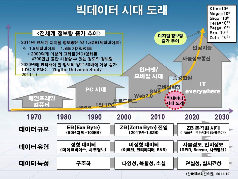 PC 시대 인터넷/ 모바일 시대 메인프레임 컴퓨터 데이터 규모 데이터 유형 데이터 특성 EB(Exa Byte) (90년대 말=100EB) ZB(Zetta Byte) 진입 (2011년=1.8ZB) ZB 본격화 시대 ('20년='11년대비 50배 증가 ) 정형 데이터 (데이터베이스, 사무정보) 비정형 데이터 (이메일, 멀티미디어, SNS) 사물정보, 인지정보 (RFID, Sensor, 사물통신 ) 구조화 다양성, 복합성, 소셜 현실성, 실시간성 디지털 정보량 증가 추이 2011년 전세계 디지털 정보량은 약 1.8ZB(제타바이트) ※ 1.8제타바이트 = 1.8조 기가바이트 ≈ 2000억개 이상의 고화질(HD)영화를 4700만년 동안 시청할 수 있는 정도의 정보량 2020년에 관리해야 할 정보의 양은 50배에 이상 증가 SNS Web2.0 브로드밴드 1인 1PC 모바일혁명 www 사물정보통신 증강현실 인공지능 (IDC & EMC, 'Digital Universe Study 2011') IT everywhere 빅데이터 시대 도래 (한국정보화진흥원, 2011.12) Kilo=10 3 Mega=10 6 Giga=10 9 Tera=10 12 Peta=10 15 Exa=10 18 Zeta=10 21