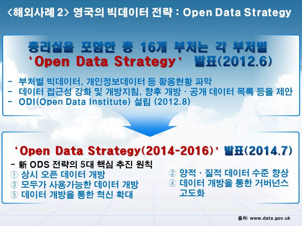 - 부처별 빅데이터, 개인정보데이터 등 활용현황 파악 - 데이터 접근성 강화 및 개방지침, 향후 개방·공개 데이터 목록 등을 제안 - ODI(Open Data Institute) 설립 (2012.8) ② 양적·질적 데이터 수준 향상 ④ 데이터 개방을 통한 거버넌스 고도화 - 新 ODS 전략의 5대 핵심 추진 원칙 ① 상시 오픈 데이터 개방 ③ 모두가 사용가능한 데이터 개방 ⑤ 데이터 개방을 통한 혁신 확대