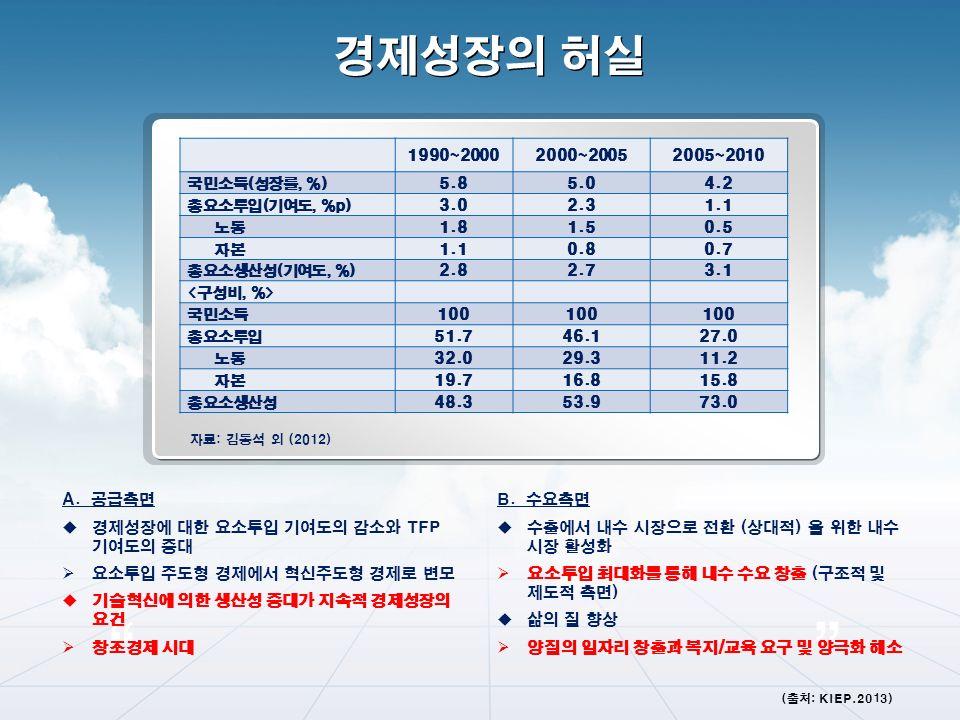 자료: 김동석 외 (2012) 1990~20002000~20052005~2010 국민소득(성장률, %) 5.85.04.2 총요소투입(기여도, %p) 3.02.31.1 노동 1.81.50.5 자본 1.10.80.7 총요소생산성(기여도, %) 2.82.73.1 국민소득 100 총요소투입 51.746.127.0 노동 32.029.311.2 자본 19.716.815.8 총요소생산성 48.353.973.0 경제성장의 허실 (출처: KIEP.2013) A.