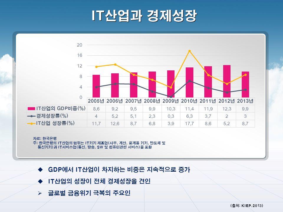 자료: 한국은행 주: 한국은행의 IT산업의 범위는 IT기기 제조업(사무, 계산, 회계용 기기, 반도체 및 통신기기)과 IT서비스업(통신, 방송, SW 및 컴퓨터관련 서비스)을 포함  GDP에서 IT산업이 차지하는 비중은 지속적으로 증가  IT산업의 성장이 전체 경제성장을 견인  글로벌 금융위기 극복의 주요인 IT산업과 경제성장 (출처: KIEP.2013)