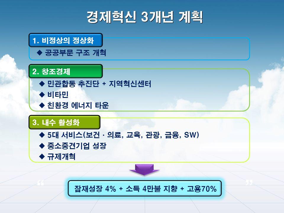 경제혁신 3개년 계획 1. 비정상의 정상화 3. 내수 활성화 2.