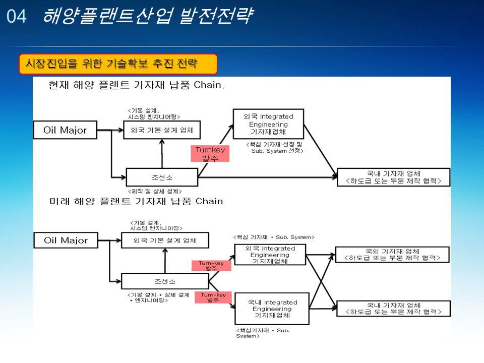 04 해양플랜트산업 발전전략 시장진입을 위한 기술확보 추진 전략