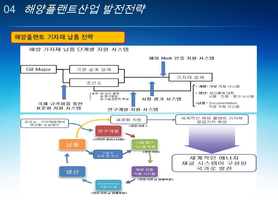 04 해양플랜트산업 발전전략 해양플랜트 기자재 납품 전략
