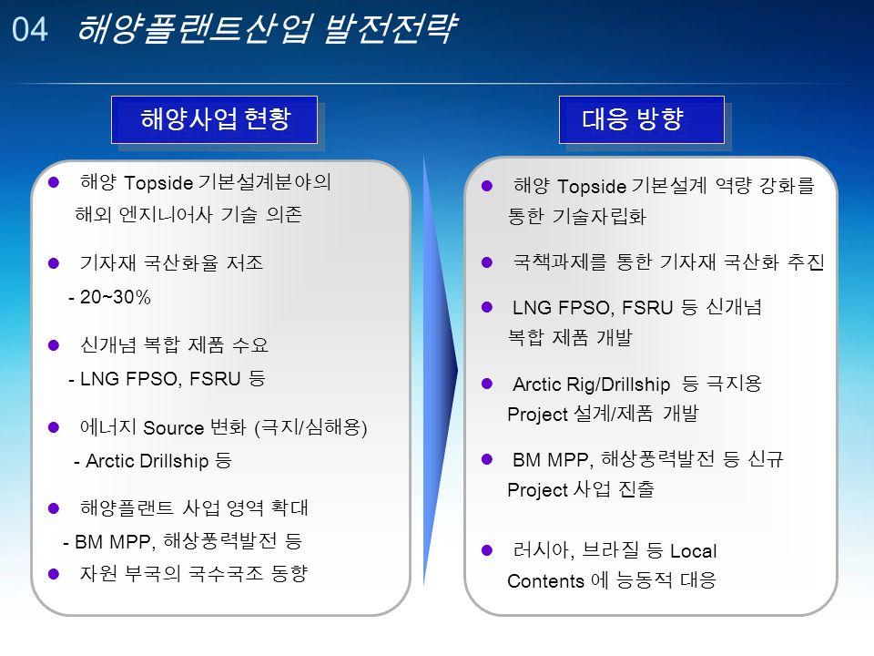 04 해양플랜트산업 발전전략 해양 Topside 기본설계분야의 해외 엔지니어사 기술 의존 기자재 국산화율 저조 - 20~30% 신개념 복합 제품 수요 - LNG FPSO, FSRU 등 에너지 Source 변화 ( 극지 / 심해용 ) - Arctic Drillship 등 해양플랜트 사업 영역 확대 - BM MPP, 해상풍력발전 등 자원 부국의 국수국조 동향 해양 Topside 기본설계 역량 강화를 통한 기술자립화 국책과제를 통한 기자재 국산화 추진 LNG FPSO, FSRU 등 신개념 복합 제품 개발 Arctic Rig/Drillship 등 극지용 Project 설계 / 제품 개발 BM MPP, 해상풍력발전 등 신규 Project 사업 진출 러시아, 브라질 등 Local Contents 에 능동적 대응 해양사업 현황 대응 방향