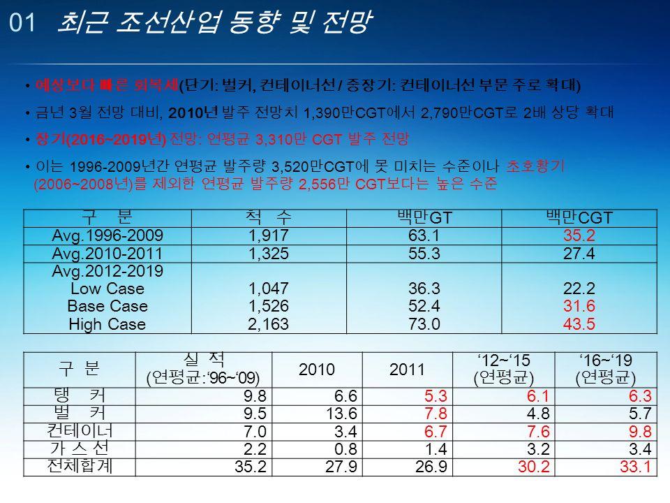 01 최근 조선산업 동향 및 전망 구 분척 수백만 GT 백만 CGT Avg.1996-20091,91763.135.2 Avg.2010-20111,32555.327.4 Avg.2012-2019 Low Case Base Case High Case 1,047 1,526 2,163 36.3 52.4 73.0 22.2 31.6 43.5 구 분 실 적 ( 연평균 :'96~'09) 20102011 '12~'15 ( 연평균 ) '16~'19 ( 연평균 ) 탱 커 9.86.65.36.16.3 벌 커 9.513.67.84.85.7 컨테이너 7.03.46.77.69.8 가 스 선가 스 선 2.20.81.43.23.4 전체합계 35.227.926.930.233.1 예상보다 빠른 회복세 ( 단기 : 벌커, 컨테이너선 / 중장기 : 컨테이너선 부문 주로 확대 ) 금년 3 월 전망 대비, 2010 년 발주 전망치 1,390 만 CGT 에서 2,790 만 CGT 로 2 배 상당 확대 장기 (2016~2019 년 ) 전망 : 연평균 3,310 만 CGT 발주 전망 이는 1996-2009 년간 연평균 발주량 3,520 만 CGT 에 못 미치는 수준이나 초호황기 (2006~2008 년 ) 를 제외한 연평균 발주량 2,556 만 CGT 보다는 높은 수준