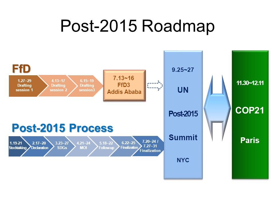 Post-2015 Roadmap FfD Process Post-2015 Process 7.13~16 FfD3 Addis Ababa 11.30~12.11 COP21 Paris 9.25~27 UN Post-2015 Summit NYC Stocktaking 2.17~20 Declaration 3.23~27 SDGs 4.21~24 MOI 6.22~25 Finalization 5.18~22 Follow-up 7.20~24 / 7.27~31 Finalization 1.27~29 Drafting session ~17 Drafting session ~19 Drafting session3