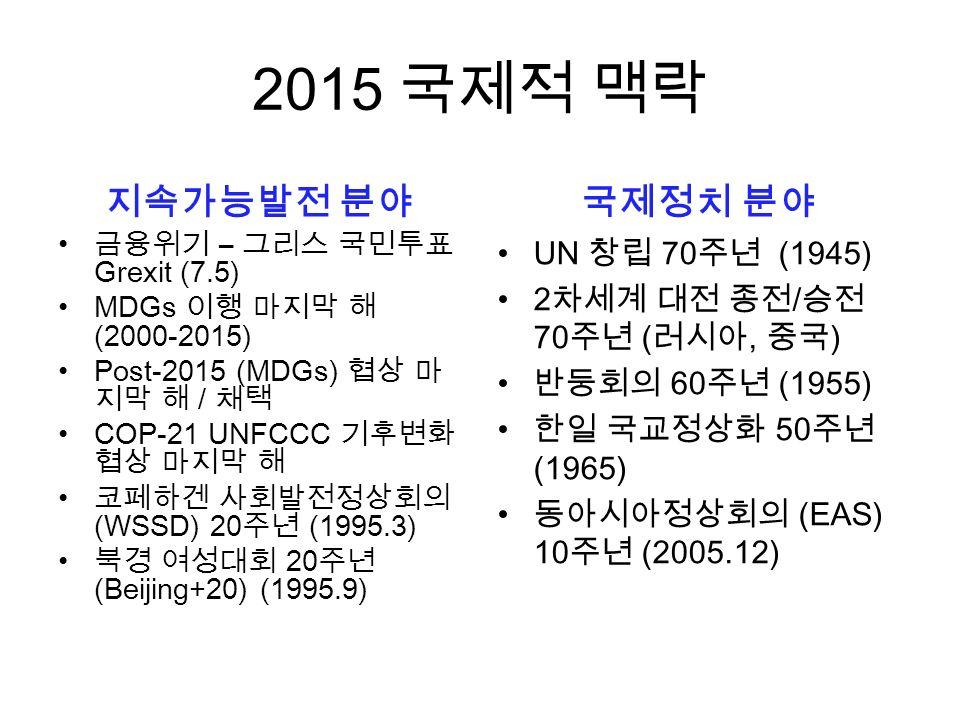2015 국제적 맥락 지속가능발전 분야 금융위기 – 그리스 국민투표 Grexit (7.5) MDGs 이행 마지막 해 (2000-2015) Post-2015 (MDGs) 협상 마 지막 해 / 채택 COP-21 UNFCCC 기후변화 협상 마지막 해 코페하겐 사회발전정상회의 (WSSD) 20주년 (1995.3) 북경 여성대회 20주년 (Beijing+20) (1995.9) 국제정치 분야 UN 창립 70주년 (1945) 2차세계 대전 종전/승전 70주년 (러시아, 중국) 반둥회의 60주년 (1955) 한일 국교정상화 50주년 (1965) 동아시아정상회의 (EAS) 10주년 (2005.12)
