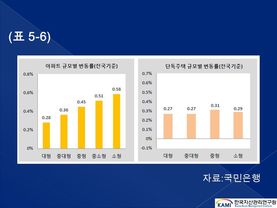 ( 표 5-6) 자료 : 국민은행